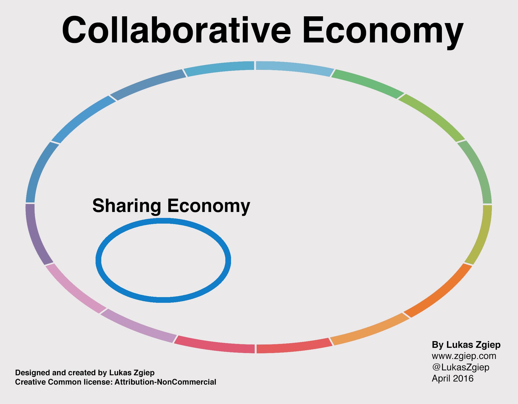sharing vs collaborative zgiepcom