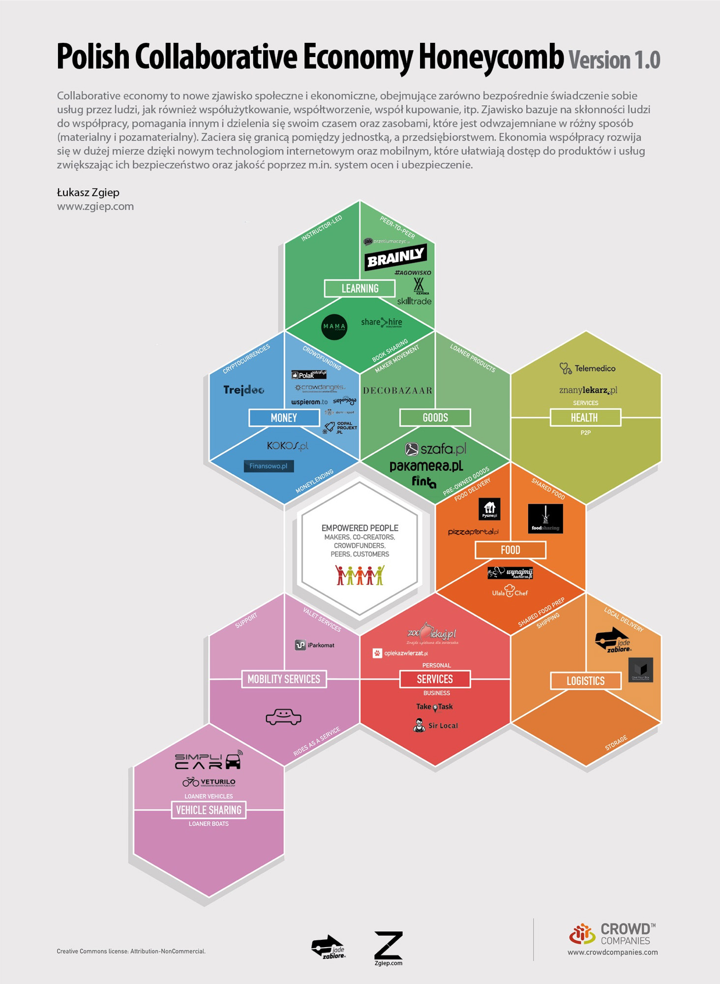 Polish Collaborative Economy Honeycomb 1.0