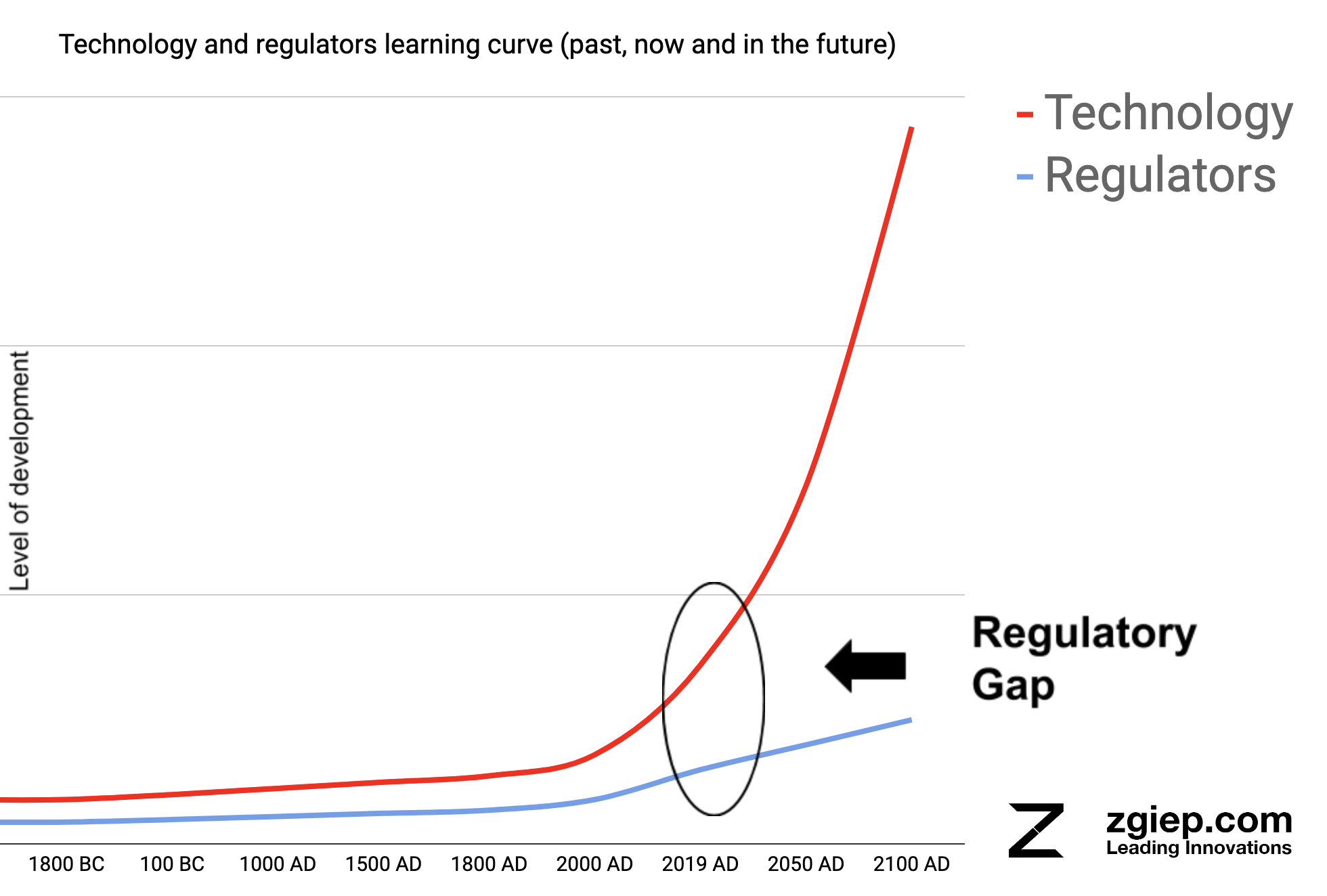 Technology and regulators learning curve (past, now and in the future)